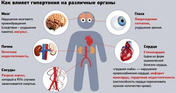 hipertenzija sužava plovila)