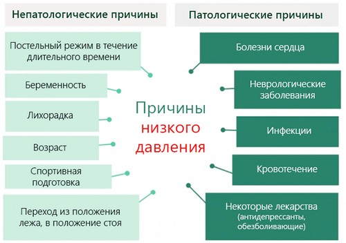 hipertenzija i vegetativni distonija)