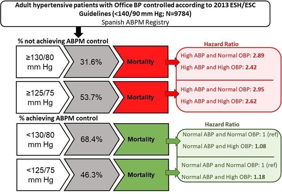 post u hipertenzije