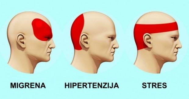 pripravci za hipertenziju i glavobolje)