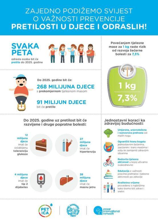 dijabetes, hipertenzija, pretilost