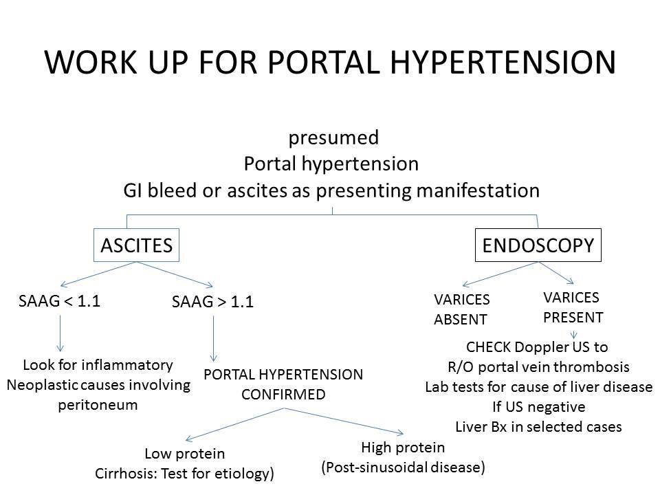 Je li moguće promatrati post za hipertenziju