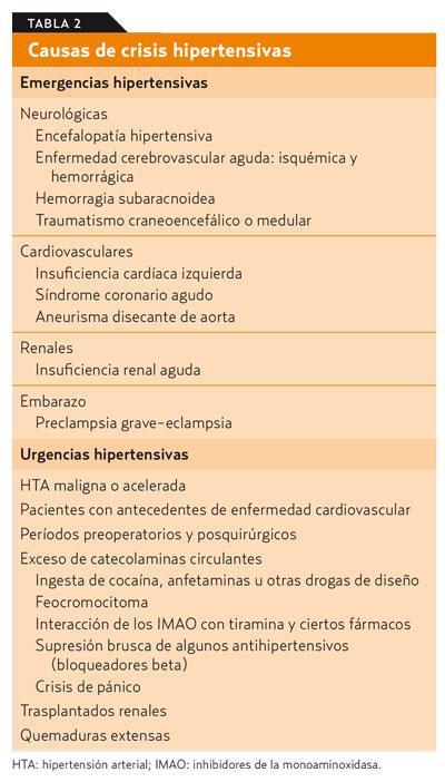 hipertenzivna sindrom