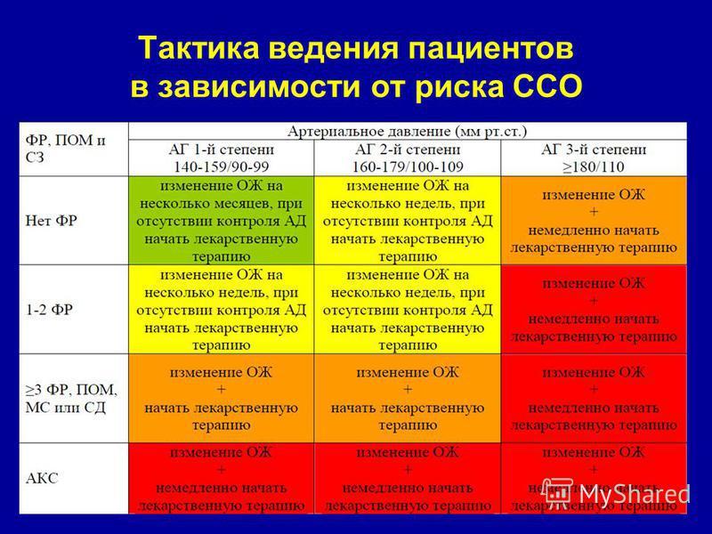 faza razina rizika hipertenzije)