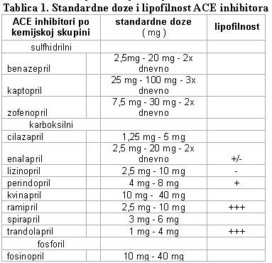 ace lijekovi za hipertenziju