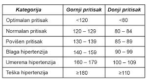 160 90 hipertenzija)