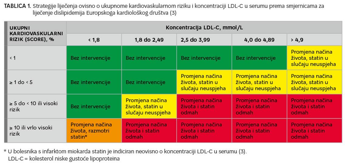 statin liječenje hipertenzije