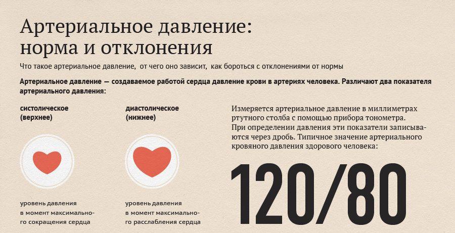 puštanja krvi točku hipertenzije)
