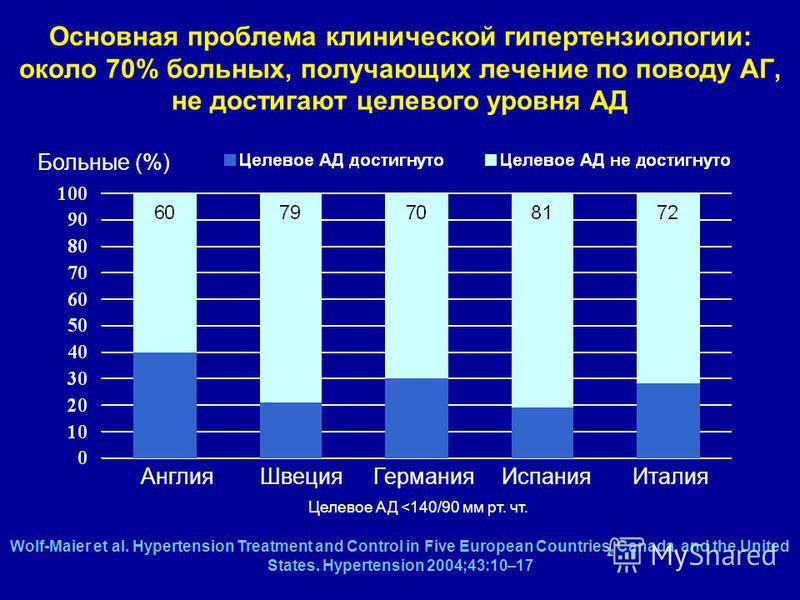 ono što razlikuje ndc od hipertenzije)