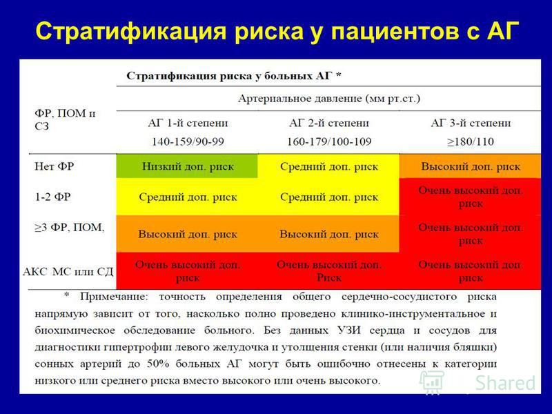 rizik 1 i 2 hipertenzije)
