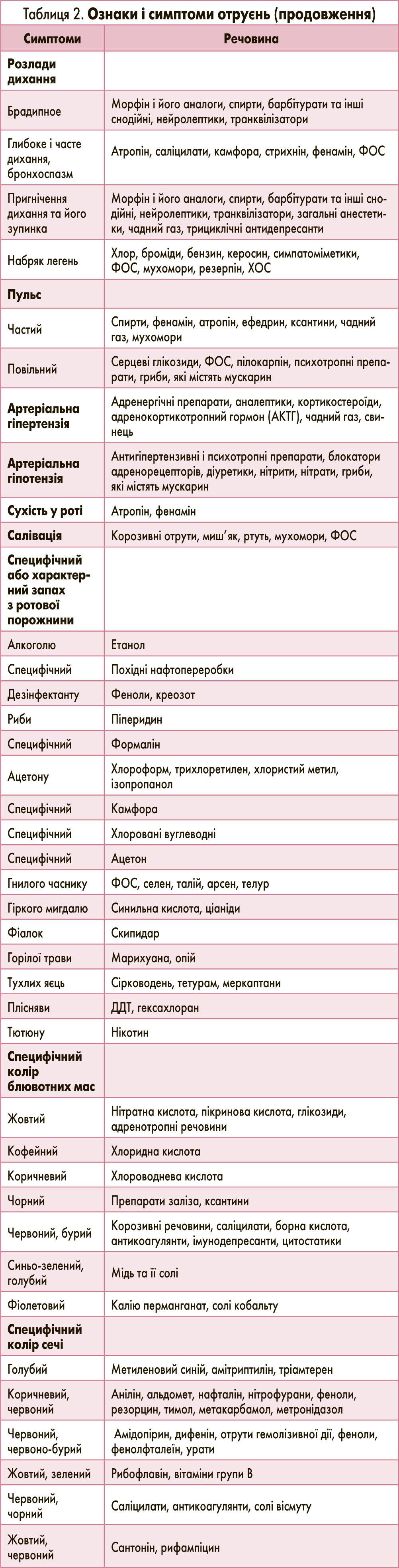 hipertenzija stolovi