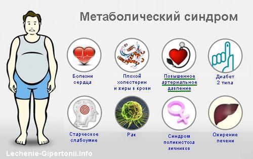 Taurin za preglede hipertenzije