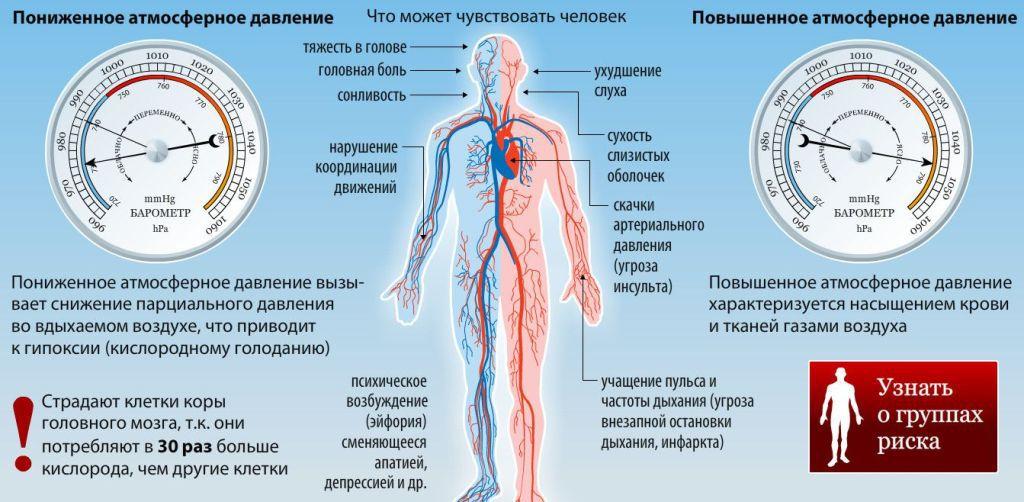 Atmosferske i hipertenzije