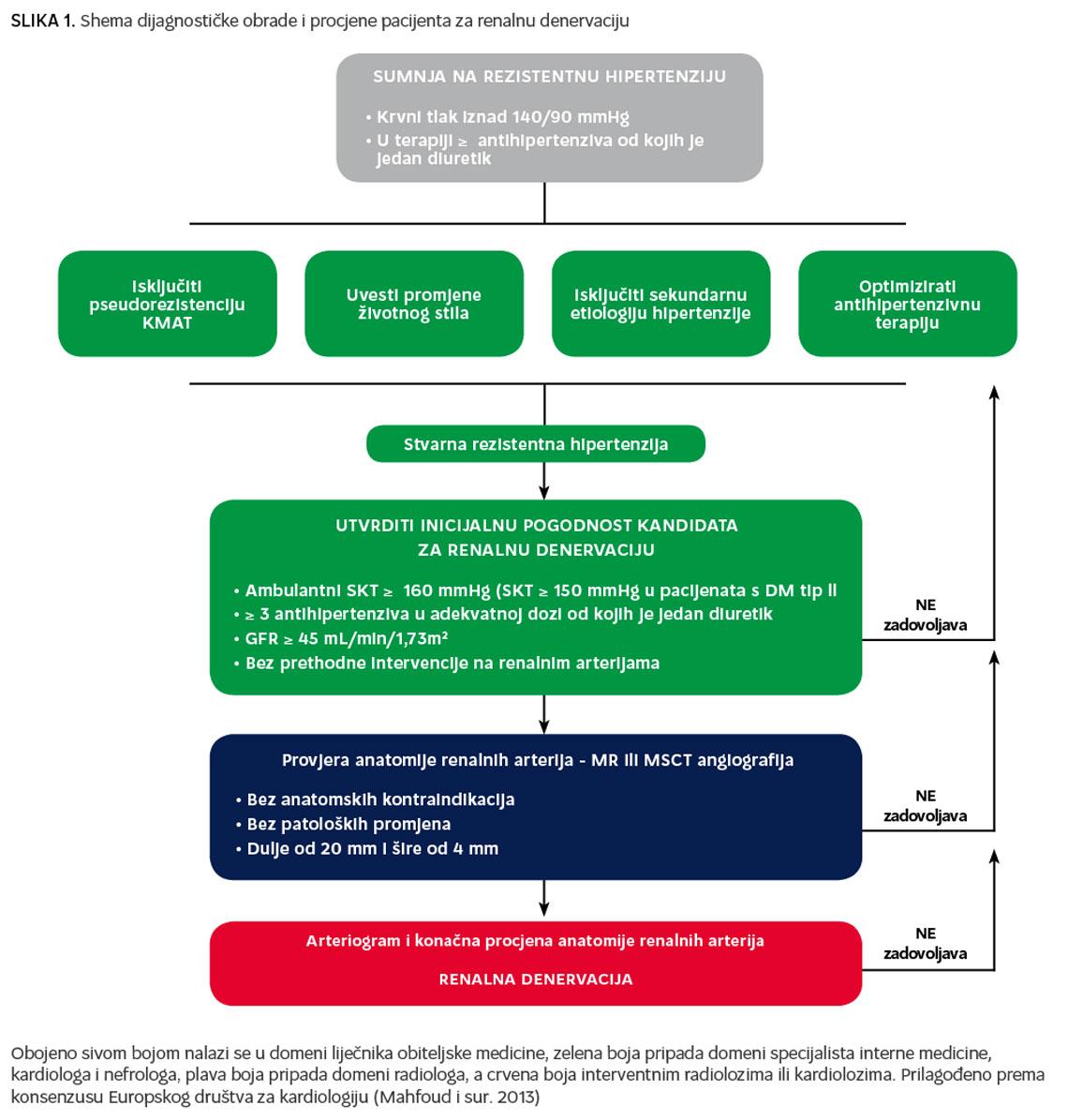 standardna trostruka kombinacija u liječenju hipertenzije)