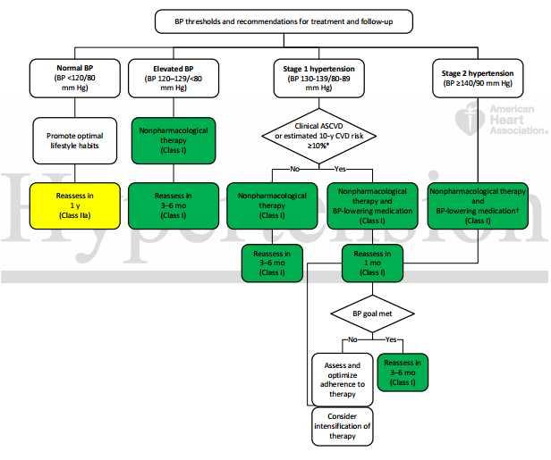 primjer dijagram hipertenzije)