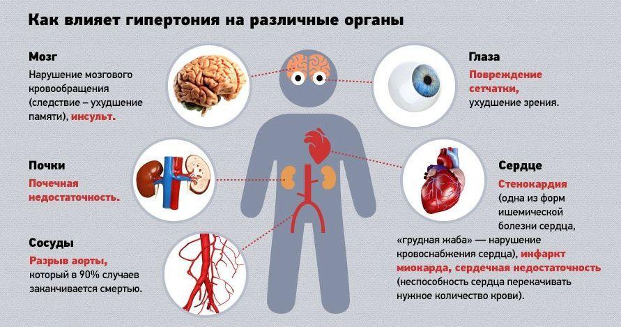 hipertenzije, kaljenje)