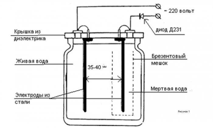 žive mrtvi vodu iz hipertenzije)