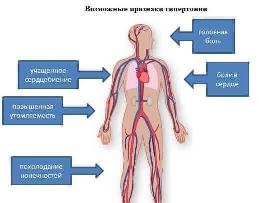 sigurna načina za liječenje hipertenzije
