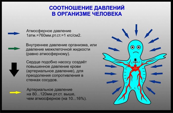 hlađenju tuš hipertenzije)