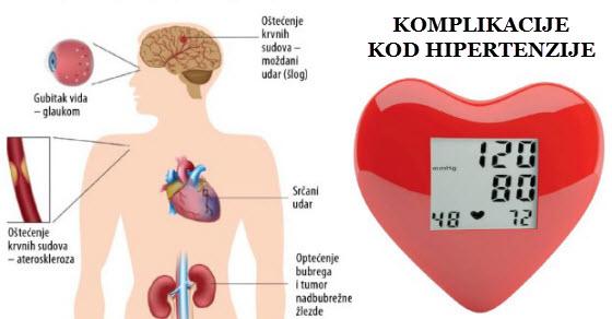 kao lijek za liječenje hipertenzije)