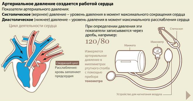 je hipertenzija odvija nakon menopauze)