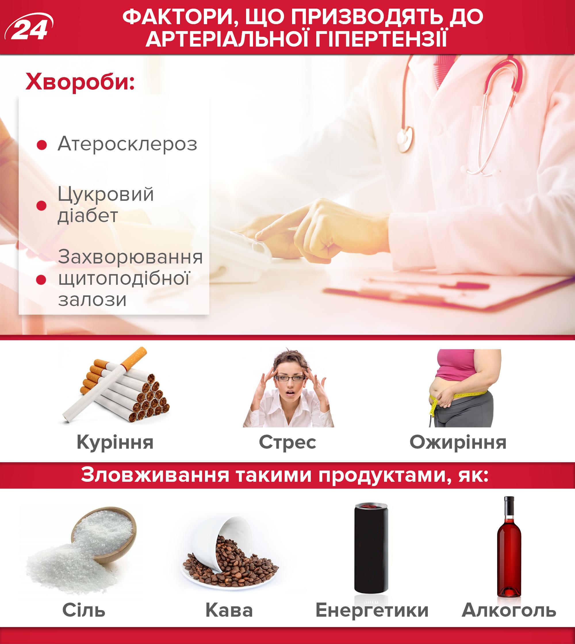 Tretman peludom hipertenzije