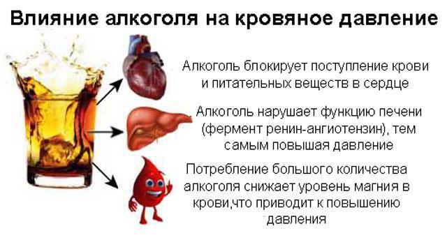 Kako konjak utječe na pritisak