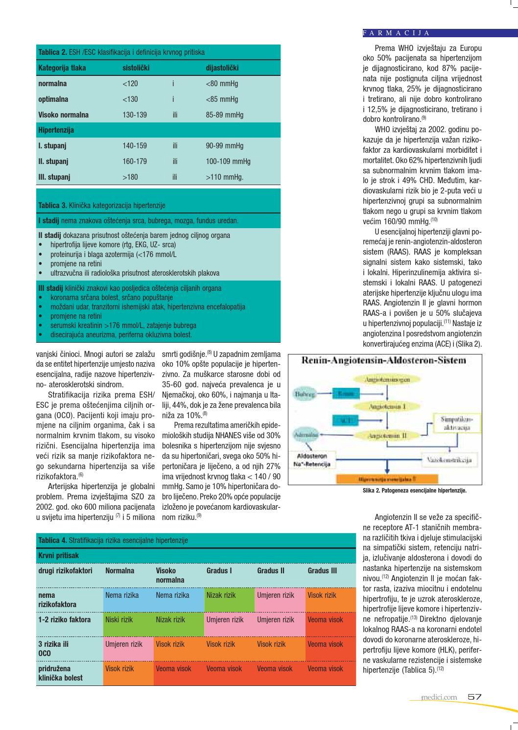 stadij 1 rizik hipertenzije 3
