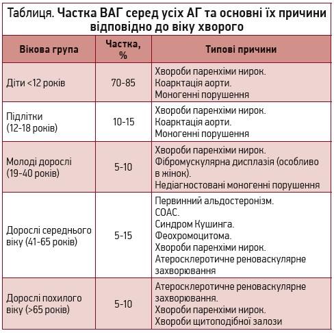 hipertenzija u 65 godina