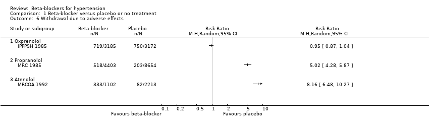 lijekovi za hipertenziju u diabetes mellitus