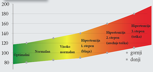 učestalosti hipertenzije u populaciji