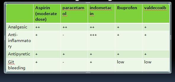 piroksikam i hipertenzija