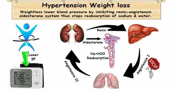 hipertenzija i alternativne medicine