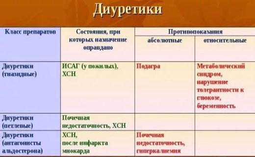minoksidil liječenje hipertenzije