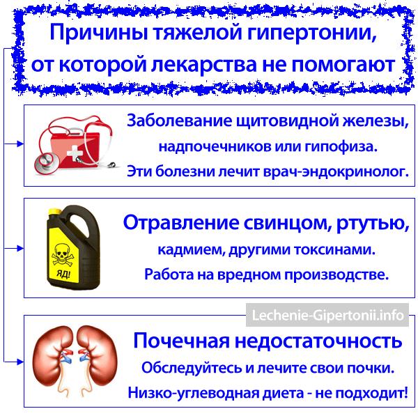 sigurno liječenje hipertenzije)