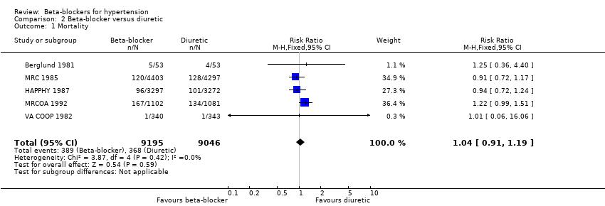 b-blokatore u hipertenzije
