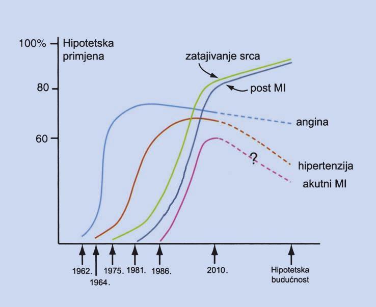 Bisoprolol i metoprolol - Simptomi
