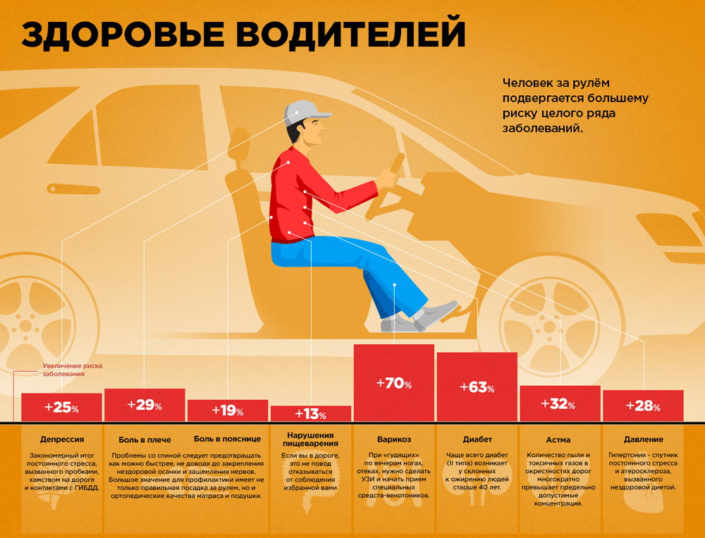 hipertenzija u vozača