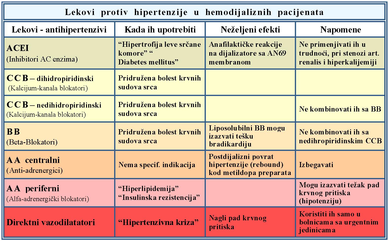 hipertenziju i bradikardiju)