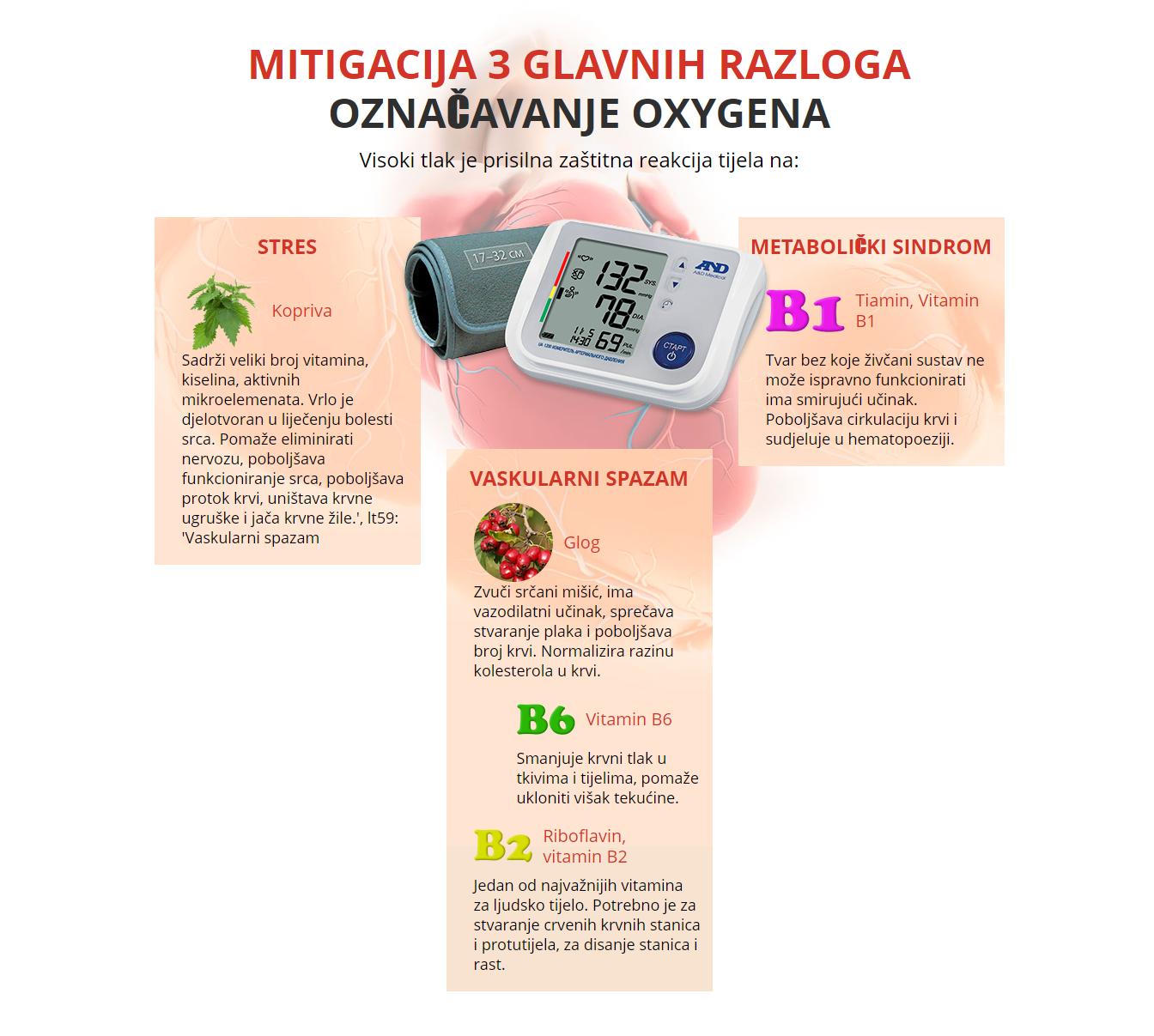 hipertenzija u spazmi krvnih žila)