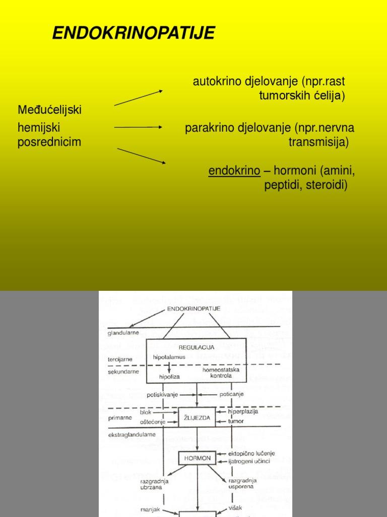 djelovanje na pankreasnu hipertenzije