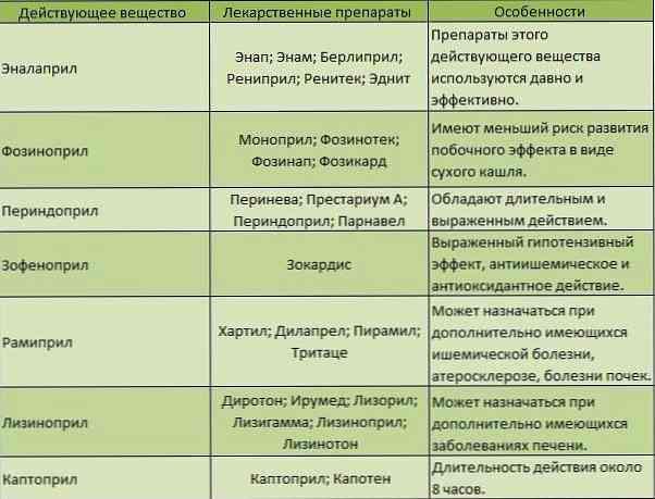 lekartstva hipertenzija)