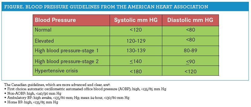 hipertenzija protokol)