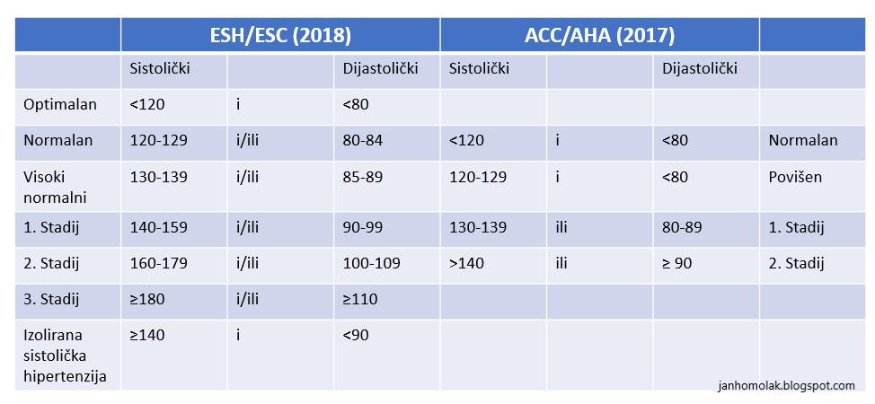 hipertenzija u americi)