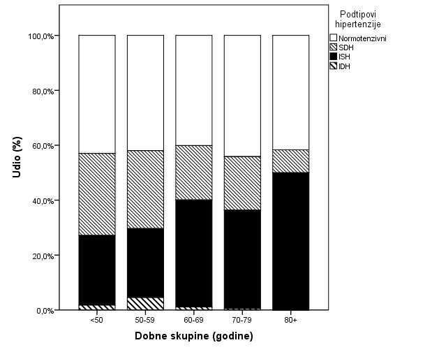 [PDF] POVEZANOST DOBI I ARTERIJSKE HIPERTENZIJE U BOLESNIKA NA HEMODIJALIZI | Semantic Scholar