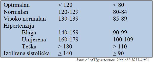 klasifikacija hipertenzije u tablicama)