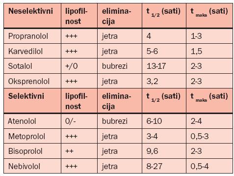 odgađanje hipertenzije stupnja 2