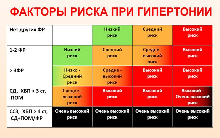 rizik 1 i 2 hipertenzije