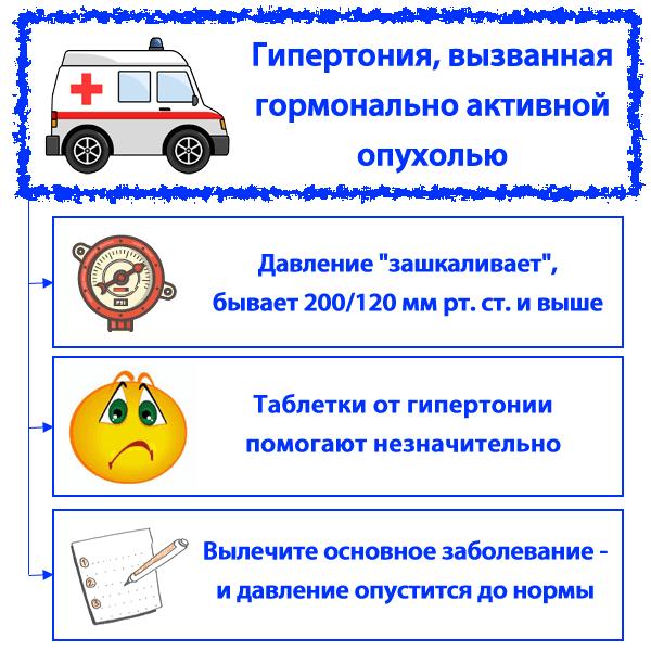 vrste endokrinog hipertenzije)