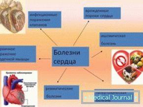 znakovi aritmije i hipertenzije